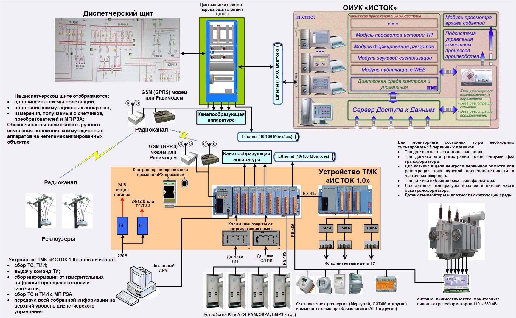 Структурная схема по автоматизации