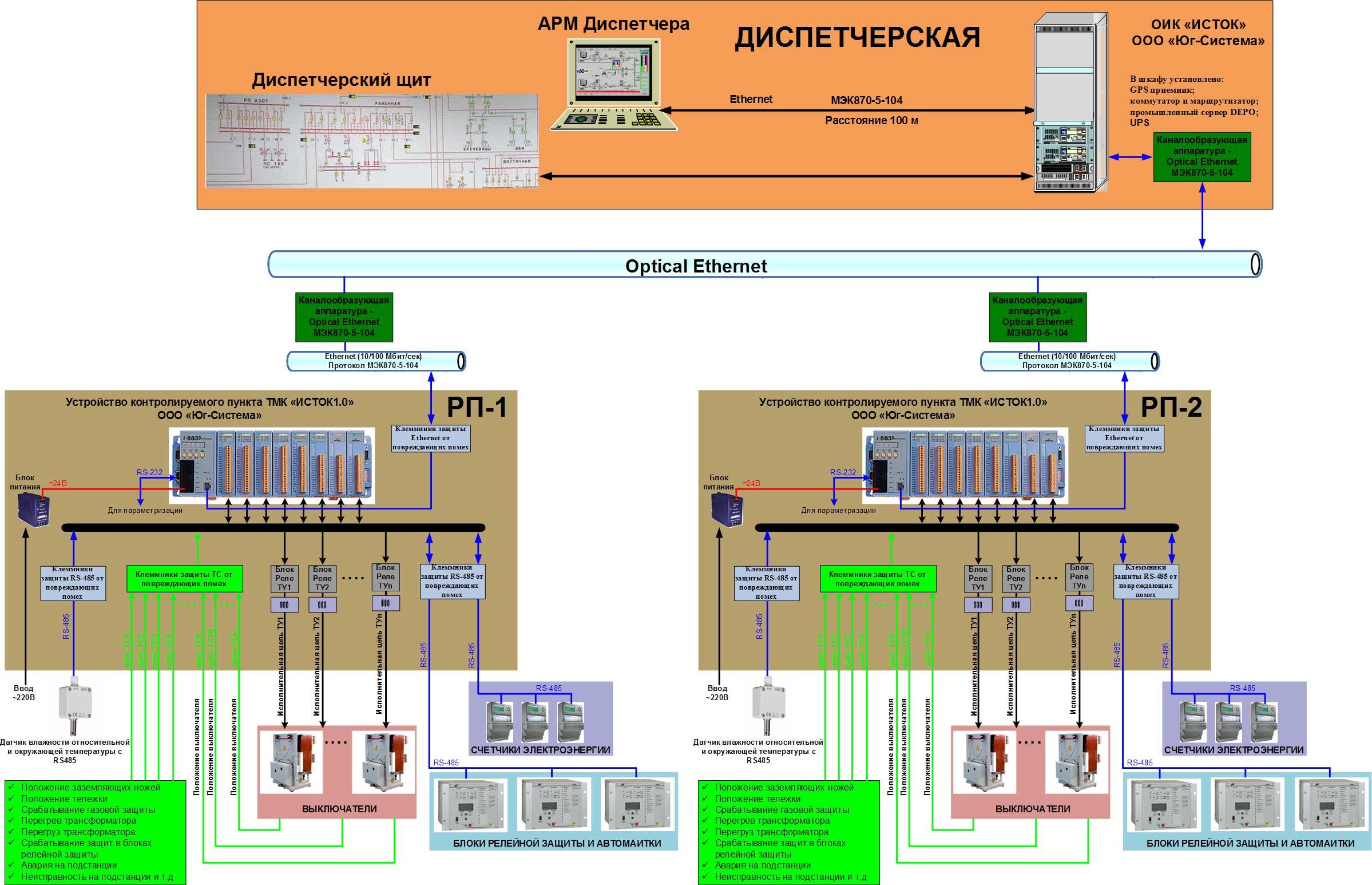 Структурная схема по автоматизации одного энергообъекта