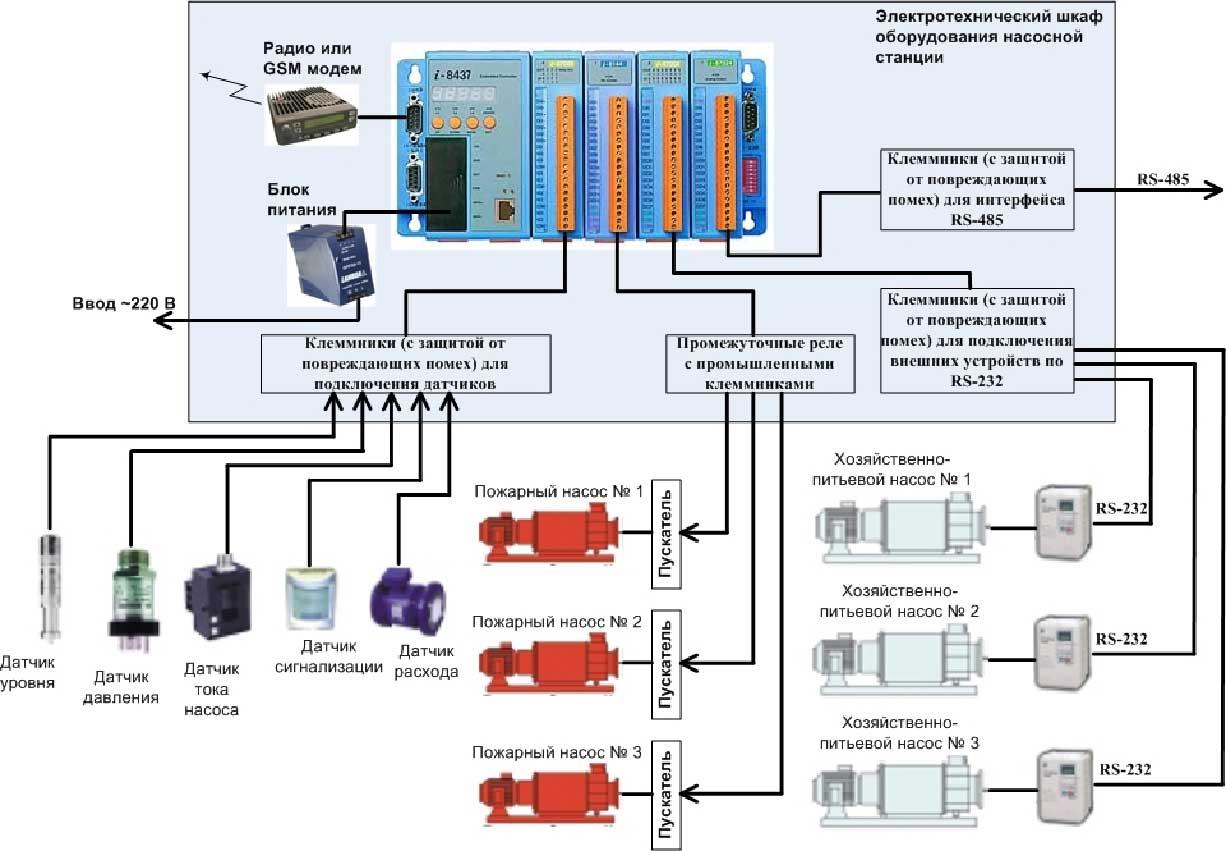 Схема гидравлической насосной станции