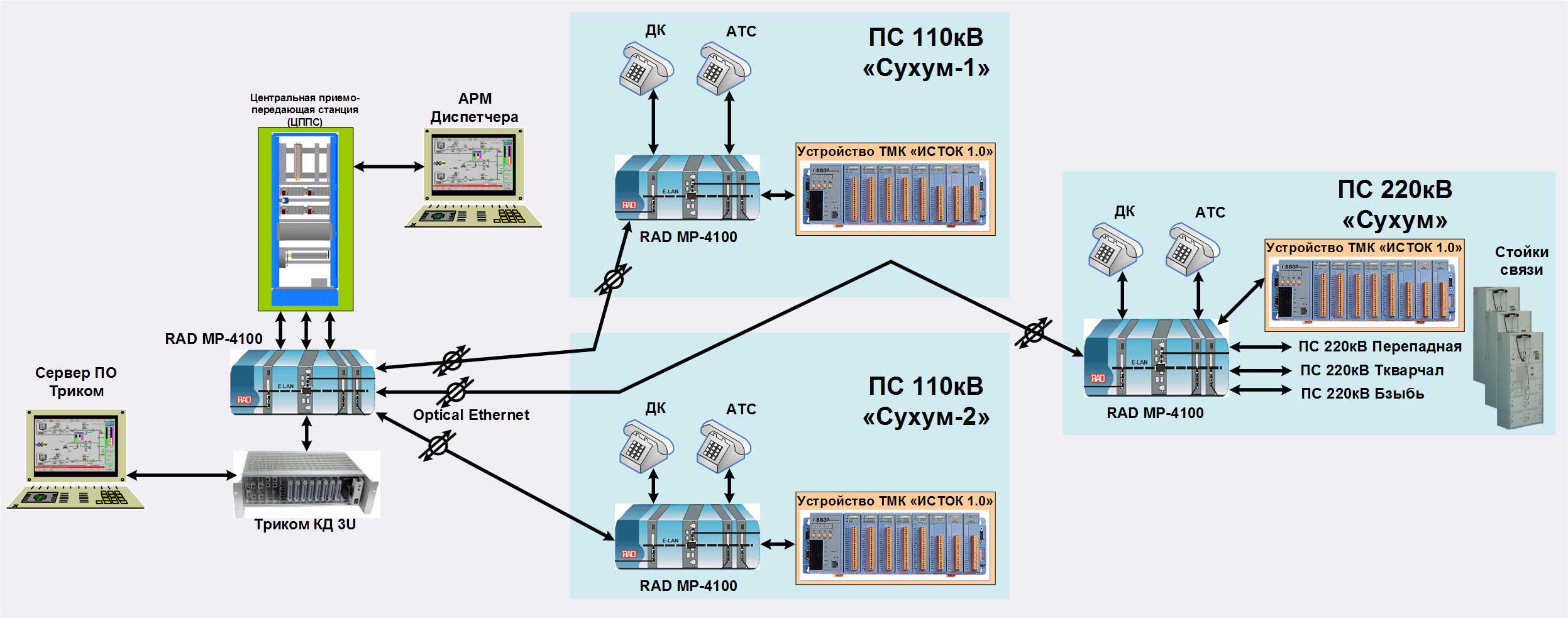 Схема подключения трехфазного счетчика в сеть 10 кВ
