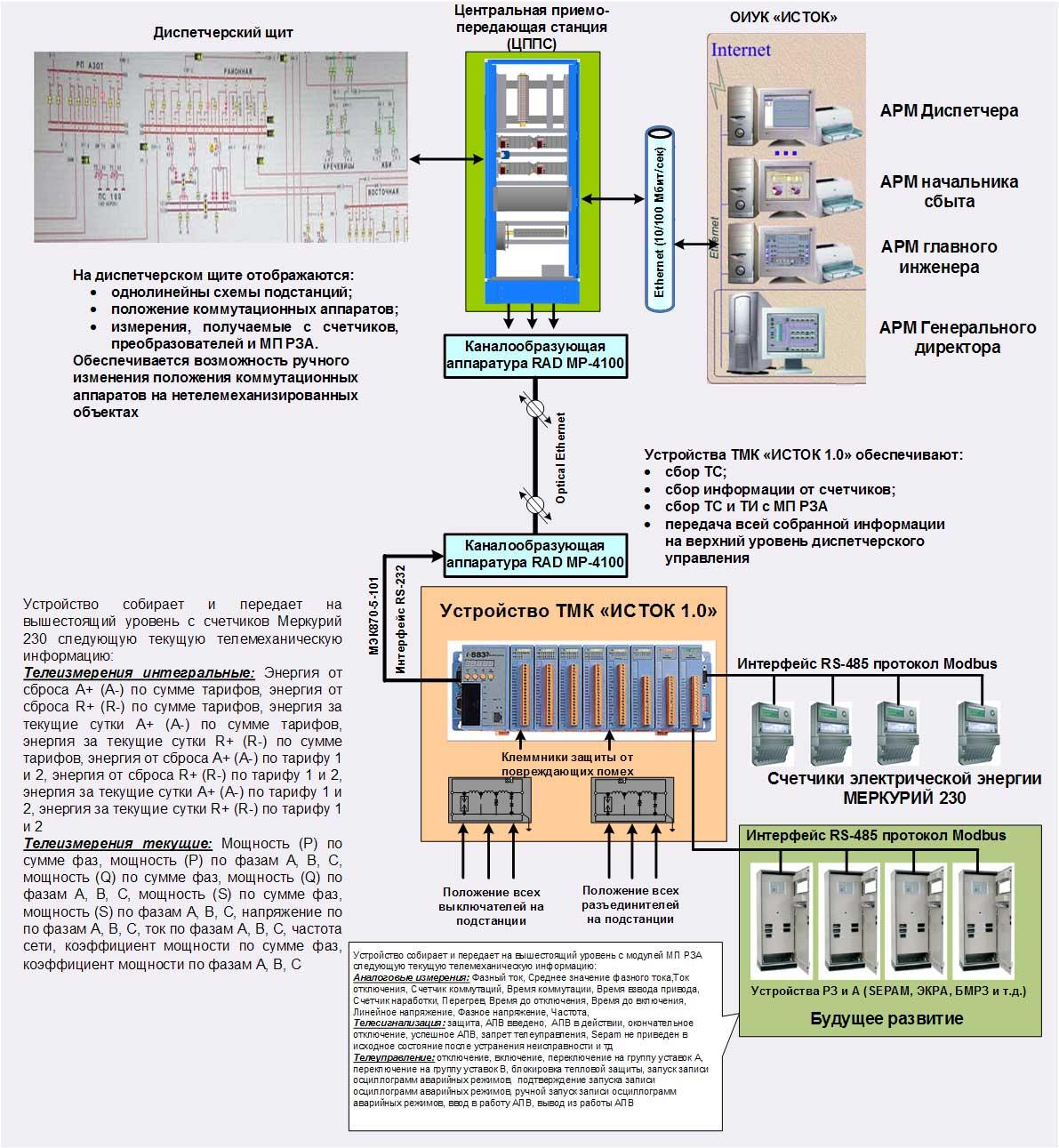 Структурные схемы тяговых подстанций